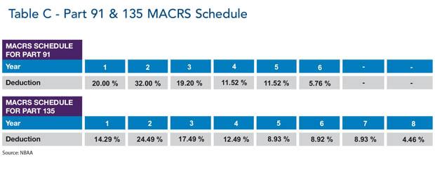 Part 91 & Part 135 Aircraft Tax Deduction Schedule