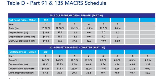 Gulfstream G550 jet MACRS Depreciation Schedule