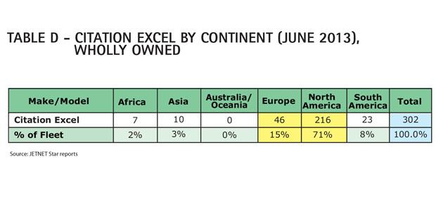 Aircraft Comparative Analysis - Cessna Citation Excel - Table D Aug 13