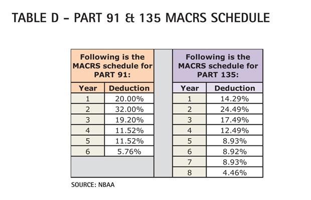 Table D - Gulfstream G450 Part 91 & 135 MACRS Schedule