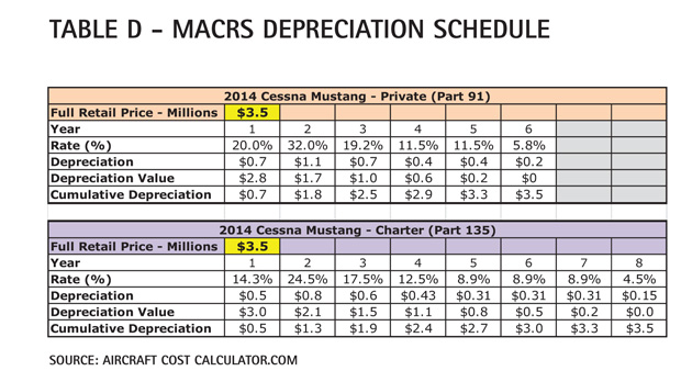 Table D - Cessna Citation Mustang MACRS Depreciation Schedule
