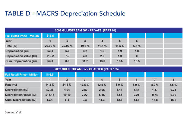 Gulfstream GV Tax Depreciation Schedule