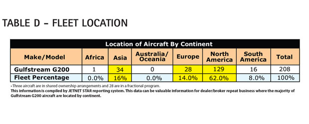 Aircraft Comparative Analysis - Gulfstream G200 - Table D June 13