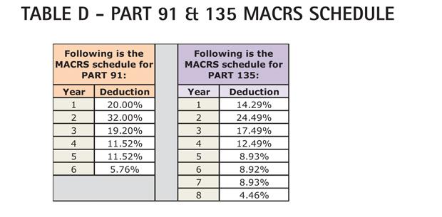 Table D - Cessna Citation CJ3 Part 91 & 135 MACRS Schedule