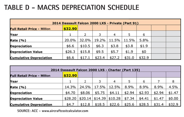 Table D - Dassault Falcon 2000 MACRS Depreciation Schedule