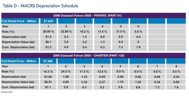 Dassault Falcon 2000 Jet Tax Depreciation Schedule