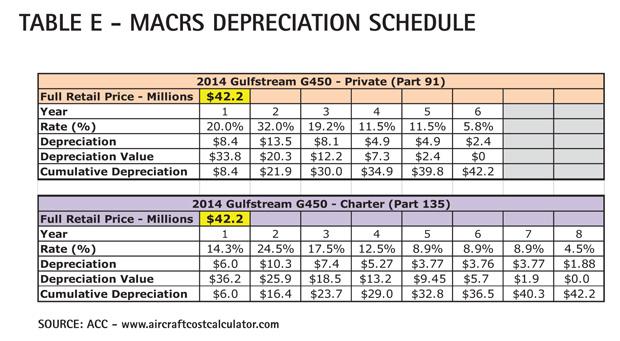 Table E - Gulfstream G450 MACRS Depreciation Schedule