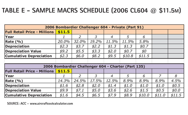 Aircraft Comparative Analysis – Bombardier Challenger 604 Table E
