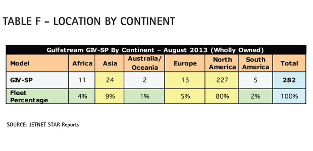 Aircraft Comparative Analysis – Gulfstream GIV-SP Table F