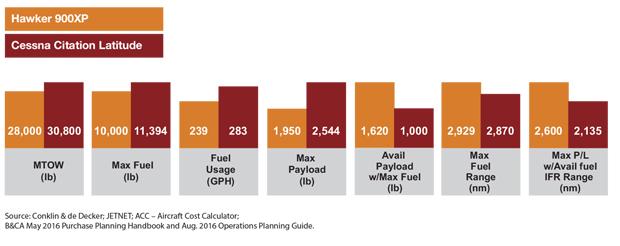 Table A - Hawker 900XP vs Citation Latitude Payload Comparison