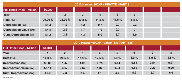 Table D - Hawker 900XP MACRS Tax Depreciation Sample