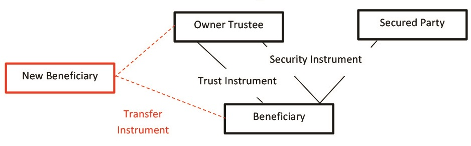The Structure of Trust & Security Instruments for Business Aviation