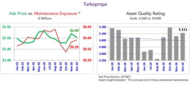 Turboprop Market Summary