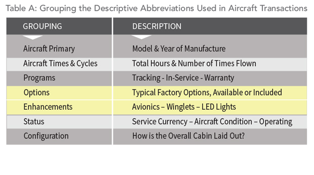 Understand the Advert Abbreviations 2 - Table A