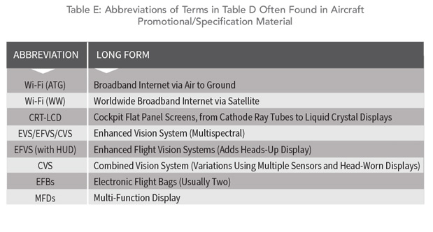 Understand the Advert Abbreviations 2 - Table E