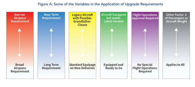 Variables in the Application of Upgrade Requirements