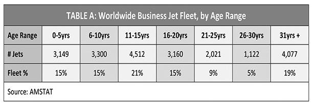 Worldwide Business Jet Fleet by Age Range