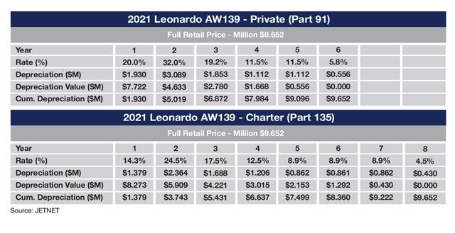 Leonardo AW139 Sample MACRS depreciation schedule