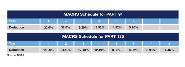 Part 91 and Part 135 Business Aviation Tax Depreciation Schedules