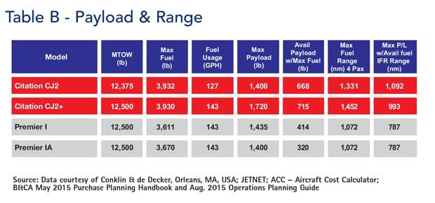 Table B - Payload and Range CJ2/CJ2+ vs Premier 1/1A