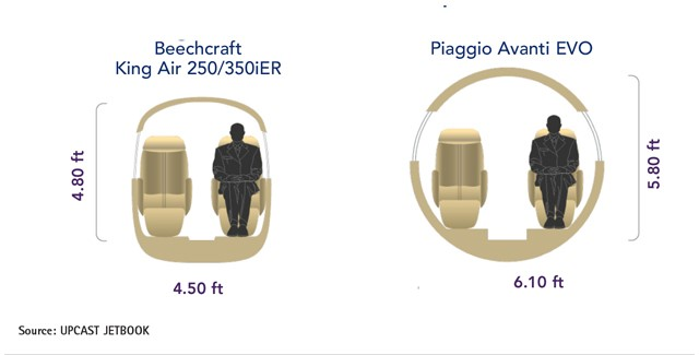 Beechcraft King Air 350iER vs Piaggio Avanti EVO vs King Air 250 Cabin Comparison