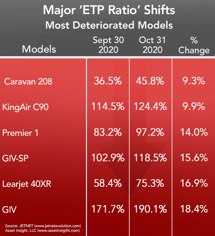 Asset Insight Most Deteriorated Business Jets and Turboprops - October 2020