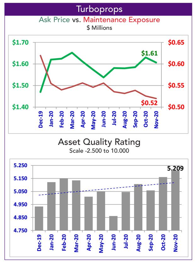Asset Insight November Turboprop Fleet Maintenance Condition