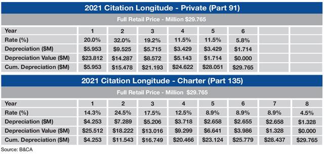 Cessna Citation Longitude Sample MACRS Tax Depreciation Schedule
