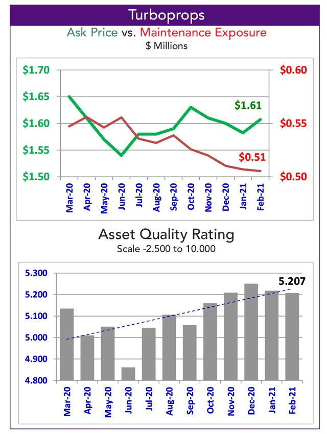 Asset Insight Turboprop Quality Rating - February 2021