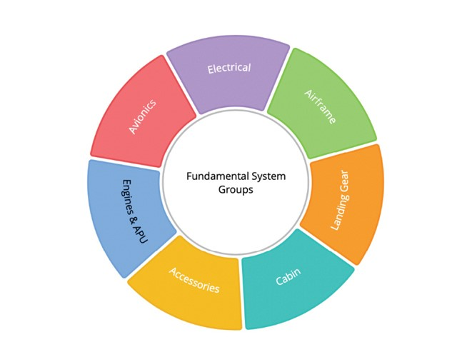 The seven fundamental systems on an aircraft