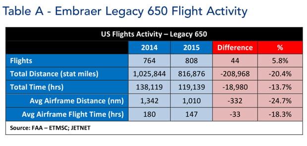 Embraer Legacy 650 Jet Flight Activity