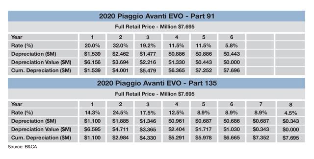 Piaggio Avanti EVO Sample MACRS Schedule
