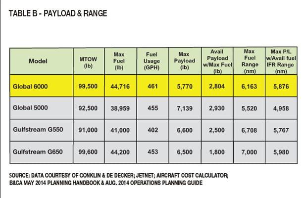 Table B - Global 6000 Payload & Range Comparison & Analysis