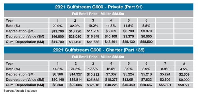 Gulfstream G600 Sample Tax Depreciation Schedule