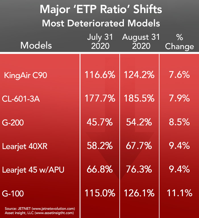 Most Deteriorated Business Aircraft for August 2020, according to Asset Insight