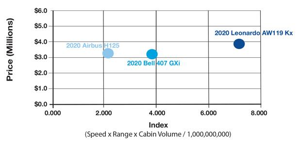Leonardo AW119 Kx vs Bell 407 GXi vs Airbus H125 Productivity Comparison