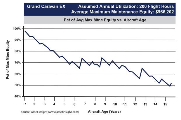 Cessna Grand Caravan EX Maintenance Exposure to Ask Price Forecast