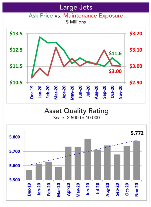 Asset Insight November Large Jet Fleet Maintenance Condition