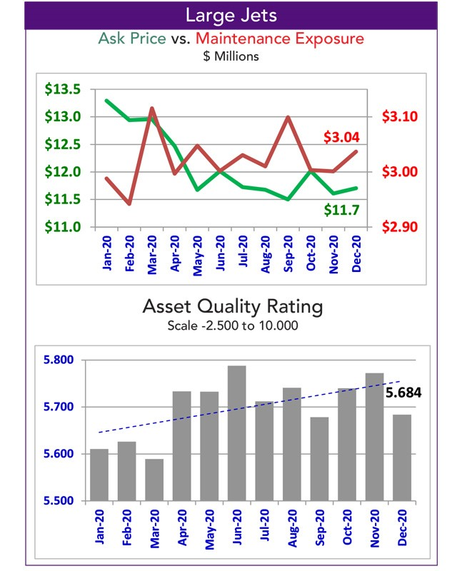 Asset Insight Tracked Large Jet Maintenance Exposure - December 2020