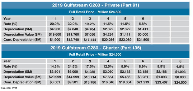 Gulfstream G280 Sample MACRS Schedule