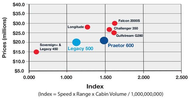Super Mid-Size Jet Category Productivity Comparison