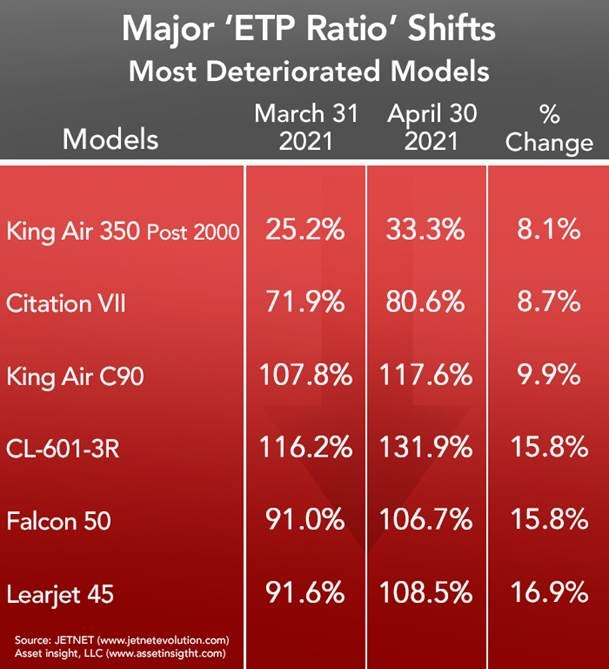 Asset Insight Most Deteriorated Business Jets and Turboprops - April 2021