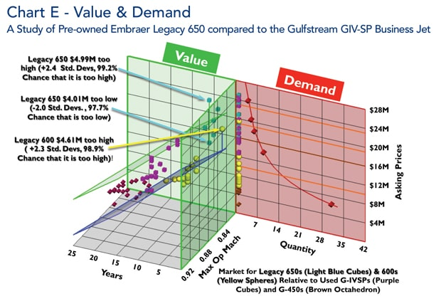 Chart E - Value and Demand