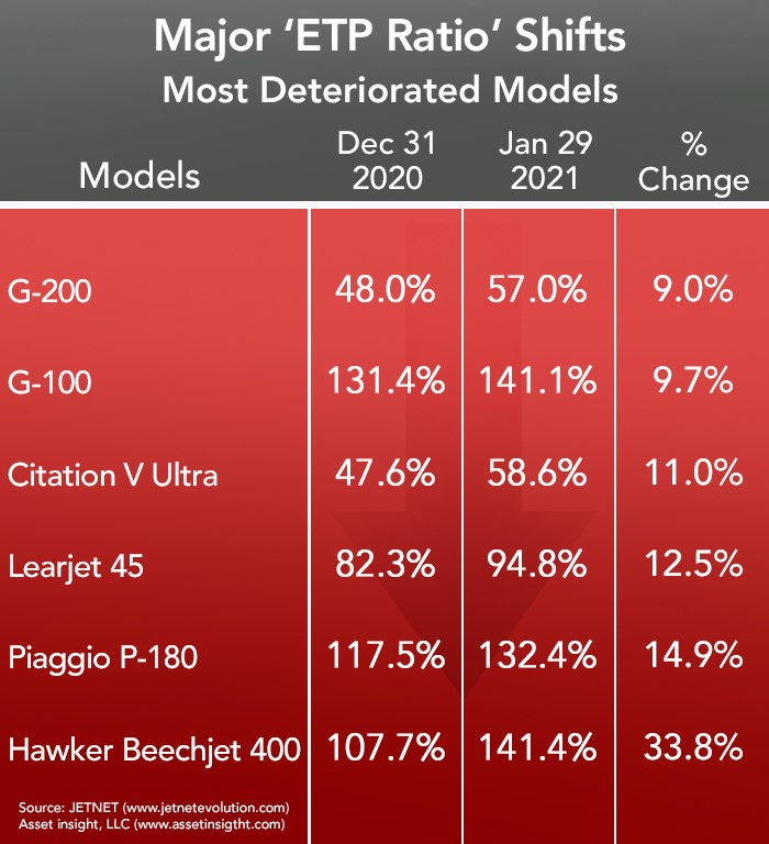 Asset Insight Most Deteriorated Business Aircraft - January 2021