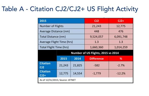 Table A - Citation CJ2/CJ2+ US flight activity