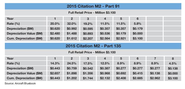 Cessna Citation M2 MACRS Tax Depreciation Example
