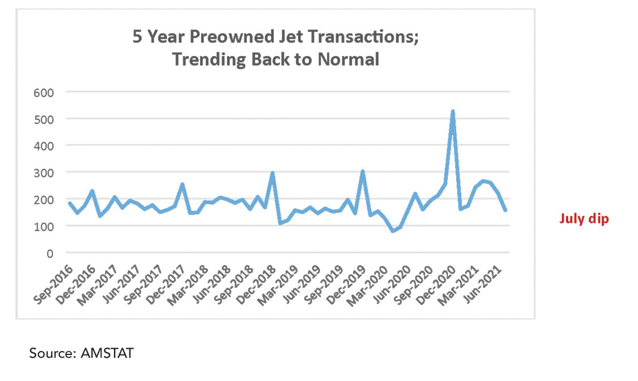 A five-year record of pre-owned bizjet transaction levels