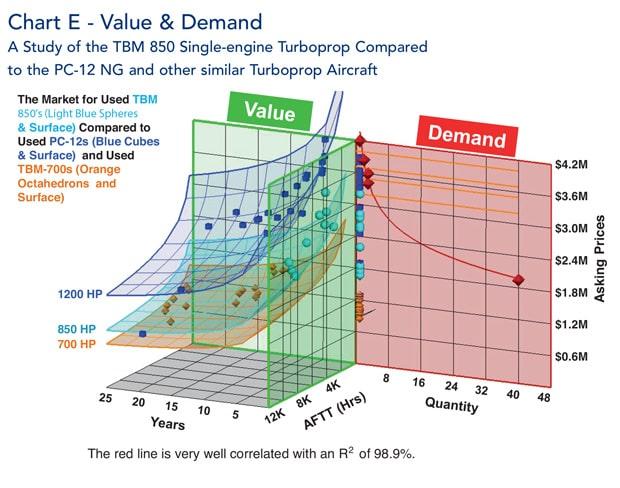Chart E - Value and Demand TBM 850 v PC-12