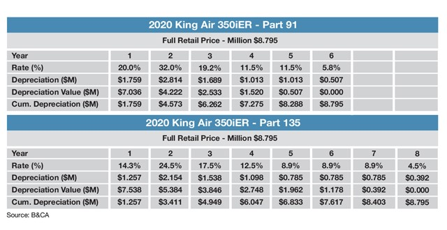 Beechcraft King Air 350iER Sample MACRS Schedule