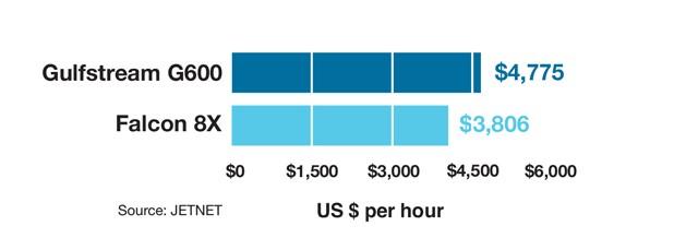 Gulfstream G600 vs Dassault Falcon 8X Variable Cost Comparison